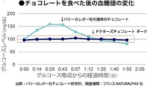 血糖値データ